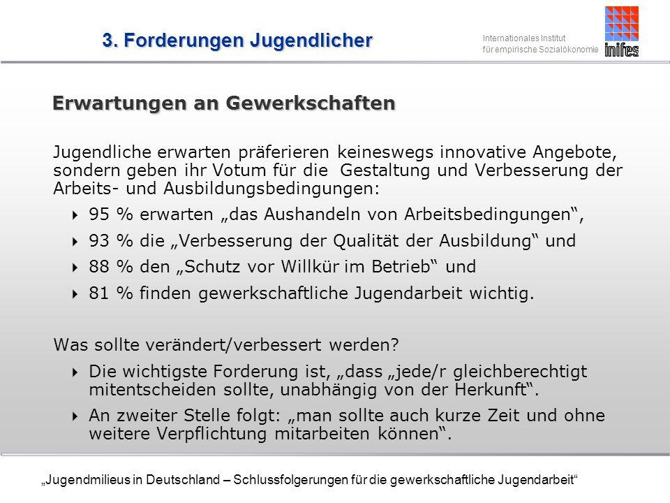 Internationales Institut für empirische Sozialökonomie Jugendmilieus in Deutschland – Schlussfolgerungen für die gewerkschaftliche Jugendarbeit Erwartungen an Gewerkschaften Jugendliche erwarten präferieren keineswegs innovative Angebote, sondern geben ihr Votum für die Gestaltung und Verbesserung der Arbeits- und Ausbildungsbedingungen: 95 % erwarten das Aushandeln von Arbeitsbedingungen, 93 % die Verbesserung der Qualität der Ausbildung und 88 % den Schutz vor Willkür im Betrieb und 81 % finden gewerkschaftliche Jugendarbeit wichtig.