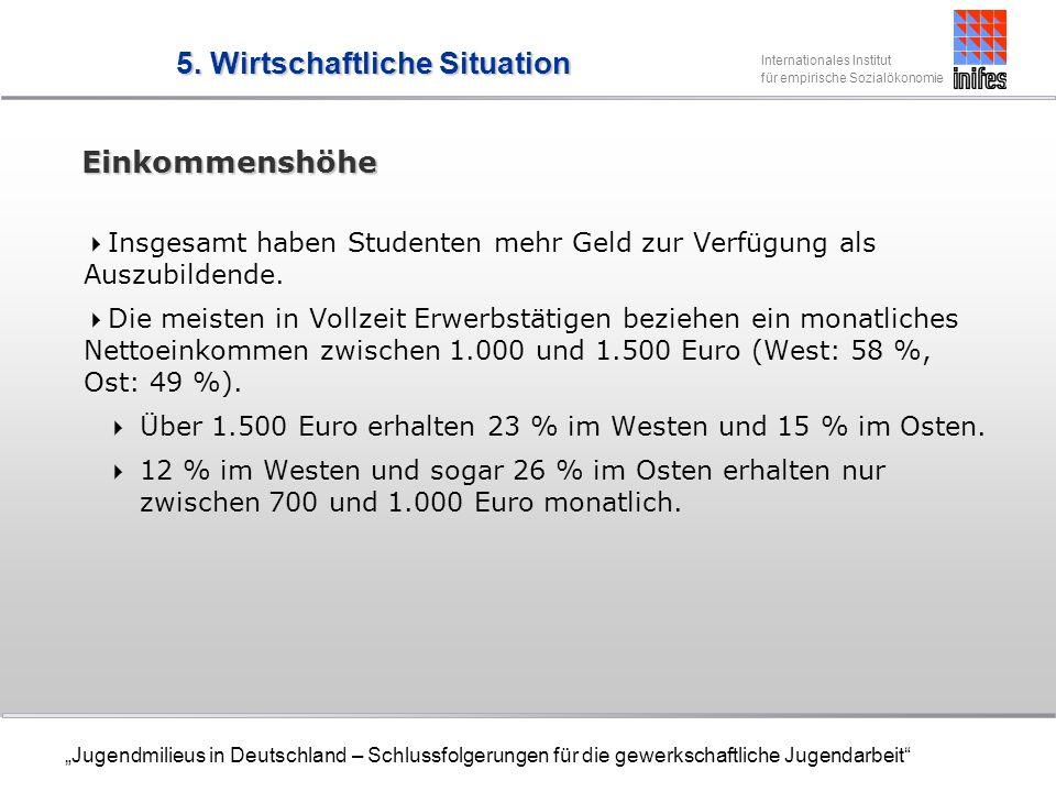 Internationales Institut für empirische Sozialökonomie Jugendmilieus in Deutschland – Schlussfolgerungen für die gewerkschaftliche Jugendarbeit Einkommenshöhe Insgesamt haben Studenten mehr Geld zur Verfügung als Auszubildende.
