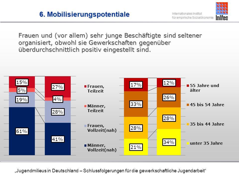 Internationales Institut für empirische Sozialökonomie Jugendmilieus in Deutschland – Schlussfolgerungen für die gewerkschaftliche Jugendarbeit Frauen und (vor allem) sehr junge Beschäftigte sind seltener organisiert, obwohl sie Gewerkschaften gegenüber überdurchschnittlich positiv eingestellt sind.