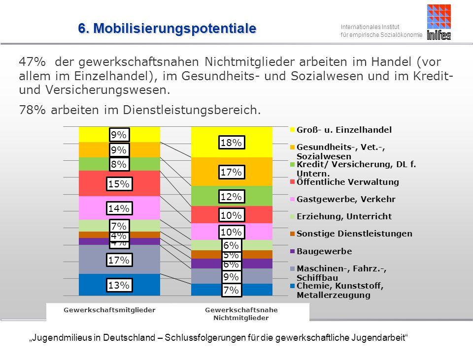 Internationales Institut für empirische Sozialökonomie Jugendmilieus in Deutschland – Schlussfolgerungen für die gewerkschaftliche Jugendarbeit 47% der gewerkschaftsnahen Nichtmitglieder arbeiten im Handel (vor allem im Einzelhandel), im Gesundheits- und Sozialwesen und im Kredit- und Versicherungswesen.