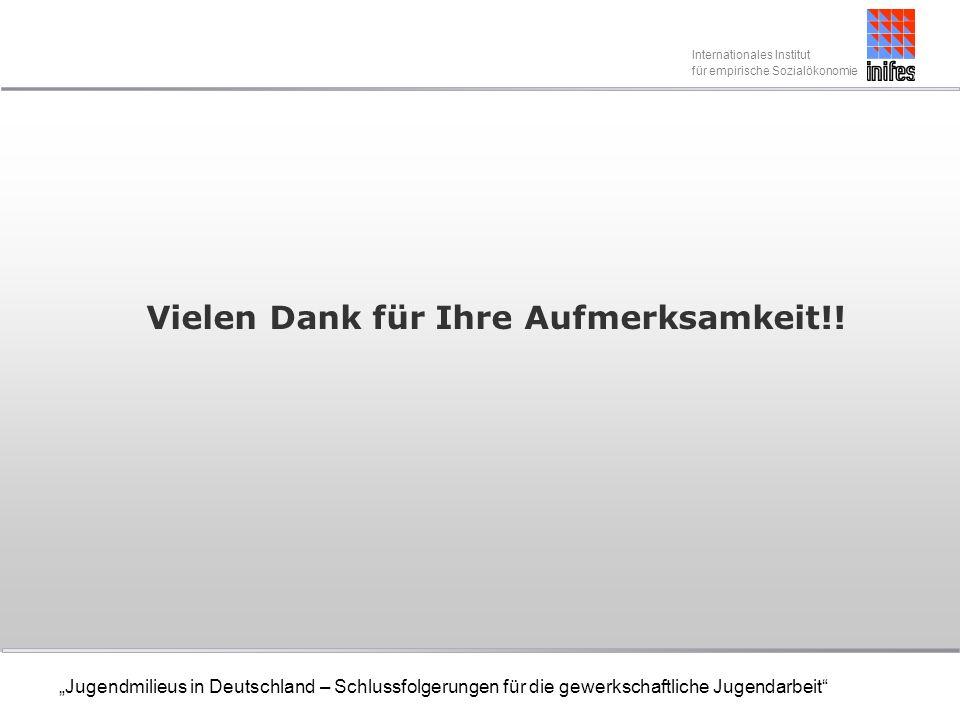 Internationales Institut für empirische Sozialökonomie Jugendmilieus in Deutschland – Schlussfolgerungen für die gewerkschaftliche Jugendarbeit Vielen Dank für Ihre Aufmerksamkeit!!