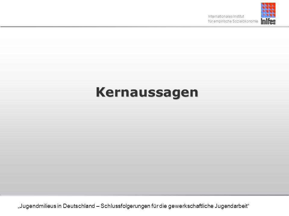 Internationales Institut für empirische Sozialökonomie Jugendmilieus in Deutschland – Schlussfolgerungen für die gewerkschaftliche Jugendarbeit DGB-Potenzialstudie (3) Im Bereich Verhandlungsführung bei Tarifauseinandersetzungen ist wichtig dass: Tarifverträge flexibel gestaltet werden, um betriebliche Spielräume zu schaffen, und dass sich die Gewerkschaft für den Erhalt von Flächentarifverträgen einsetzt.
