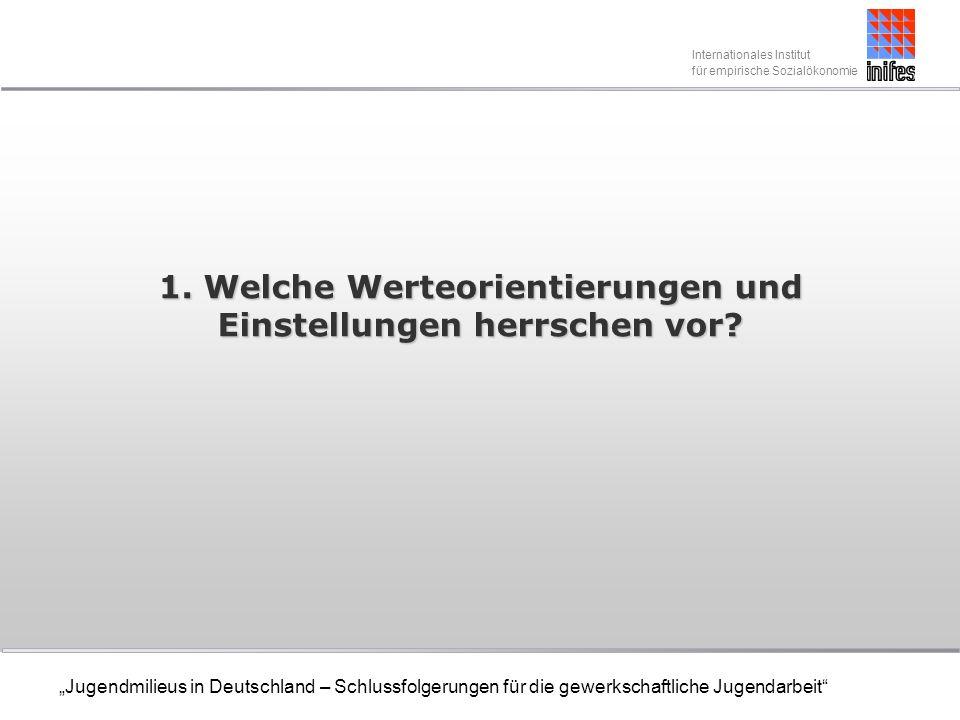 Internationales Institut für empirische Sozialökonomie Jugendmilieus in Deutschland – Schlussfolgerungen für die gewerkschaftliche Jugendarbeit DGB-Potenzialstudie (4) Im Bereich Leistungsangebot der Gewerkschaft sind von Bedeutung: Rechtsberatung in Fragen des Arbeitsrechts und Sozialrechts die Kostenfreie Vertretung vor Gericht und die Zahlung von Streikgeld.
