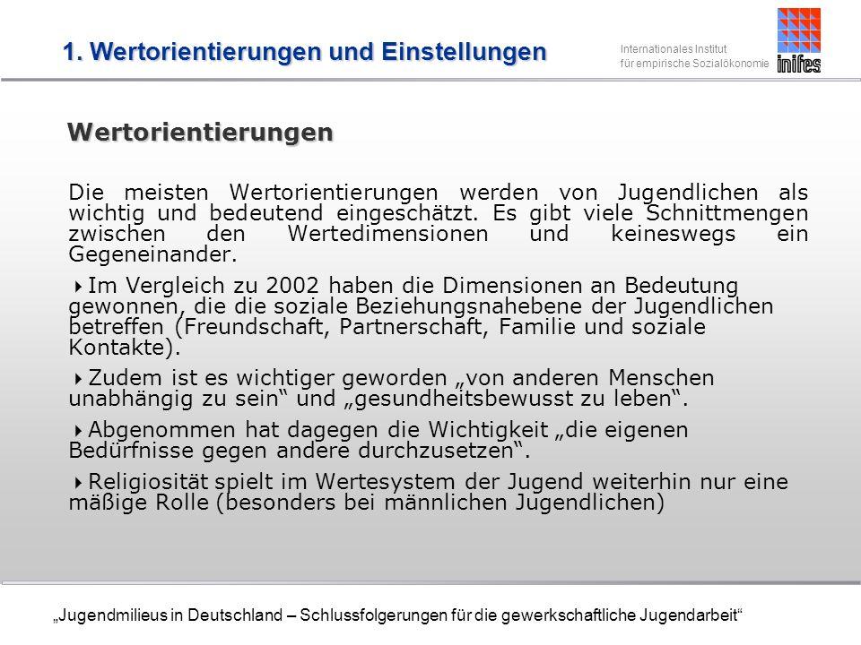 Internationales Institut für empirische Sozialökonomie Jugendmilieus in Deutschland – Schlussfolgerungen für die gewerkschaftliche Jugendarbeit DGB-Potenzialstudie (5) Im Bereich Kommunikation und Kontaktaufnahme mit der Gewerkschaft sind wichtig: der persönliche Kontakt zum Betriebsrat/Personalrat sowie zu Gewerkschaftsvertretern/Vertrauensleuten im Betrieb Kontakt zur Geschäftsstelle vor Ort und der Kontakt zu telefonische Hotline Weniger wichtig sind dagegen die Mitgliederzeitung, die Kontaktaufnahme per SMS sowie die Internetseite der Gewerkschaft.