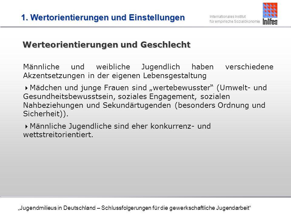Internationales Institut für empirische Sozialökonomie Jugendmilieus in Deutschland – Schlussfolgerungen für die gewerkschaftliche Jugendarbeit Werteorientierungen und Geschlecht Männliche und weibliche Jugendlich haben verschiedene Akzentsetzungen in der eigenen Lebensgestaltung Mädchen und junge Frauen sind wertebewusster (Umwelt- und Gesundheitsbewusstsein, soziales Engagement, sozialen Nahbeziehungen und Sekundärtugenden (besonders Ordnung und Sicherheit)).