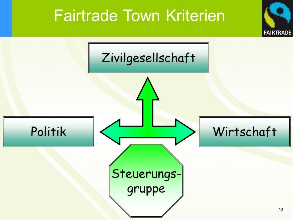 10 Zivilgesellschaft PolitikWirtschaft Steuerungs- gruppe Fairtrade Town Kriterien