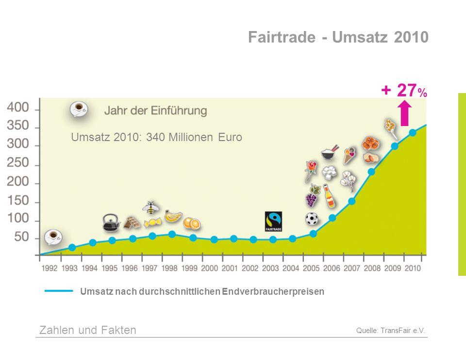 Fairtrade - Umsatz 2010 Quelle: TransFair e.V. + 27 % Umsatz nach durchschnittlichen Endverbraucherpreisen Umsatz 2010: 340 Millionen Euro