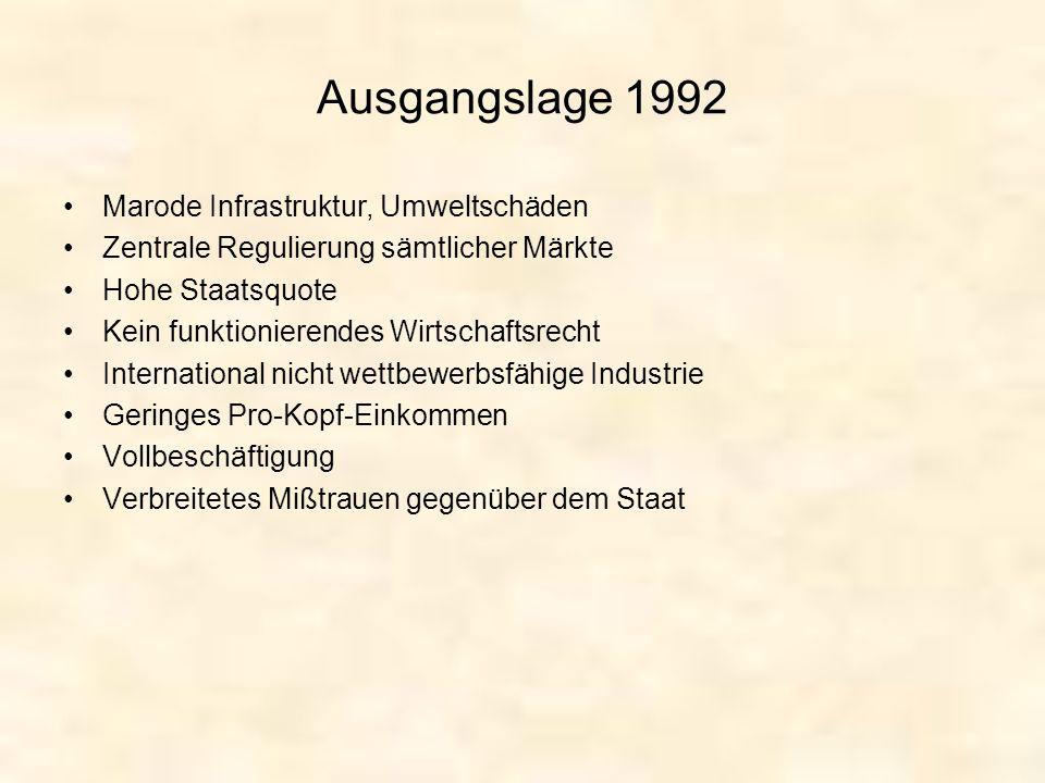 Ausgangslage 1992 Marode Infrastruktur, Umweltschäden Zentrale Regulierung sämtlicher Märkte Hohe Staatsquote Kein funktionierendes Wirtschaftsrecht I