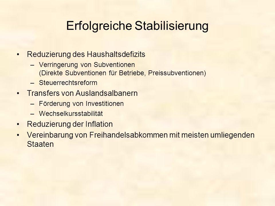 Erfolgreiche Stabilisierung Reduzierung des Haushaltsdefizits –Verringerung von Subventionen (Direkte Subventionen für Betriebe, Preissubventionen) –S
