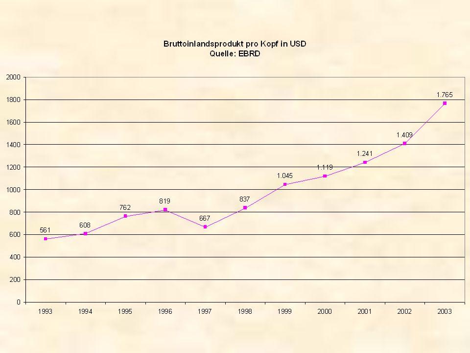 Ausgangslage 1992 Marode Infrastruktur, Umweltschäden Zentrale Regulierung sämtlicher Märkte Hohe Staatsquote Kein funktionierendes Wirtschaftsrecht International nicht wettbewerbsfähige Industrie Geringes Pro-Kopf-Einkommen Vollbeschäftigung Verbreitetes Mißtrauen gegenüber dem Staat