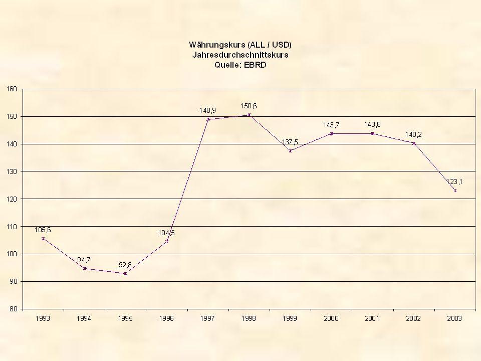 Erfolgreiche Stabilisierung Reduzierung des Haushaltsdefizits –Verringerung von Subventionen (Direkte Subventionen für Betriebe, Preissubventionen) –Steuerrechtsreform Transfers von Auslandsalbanern –Förderung von Investitionen –Wechselkursstabilität Reduzierung der Inflation Vereinbarung von Freihandelsabkommen mit meisten umliegenden Staaten