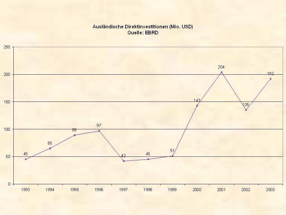 Investitionen / Investitionsklima Steuersatz 30 %, auf 3 Jahre begrenzte Verlustvortragsmöglichkeiten bürokratischer Vorgang zur Repatriierung von Kapital –Vorlage von Kontoauszügen über die ursprüngliche Einzahlung des Kapitals –Handelsregisterauszüge über die Einzahlung / Erhöhung des Eigenkapitals –Unbedenklichkeitsbescheinigung des Finanzamts –Vorstandsbeschluß zur Kapitalsenkung / Dividendenausschüttung Schwache Justiz, schwaches Rechtssystem Ruf von Instabilität (-> 1997) Größte Investoren sind ausländische Geber – Weltbank, EU, Italien und Deutschland (KfW), vor allem Infrastrukturmaßnahmen