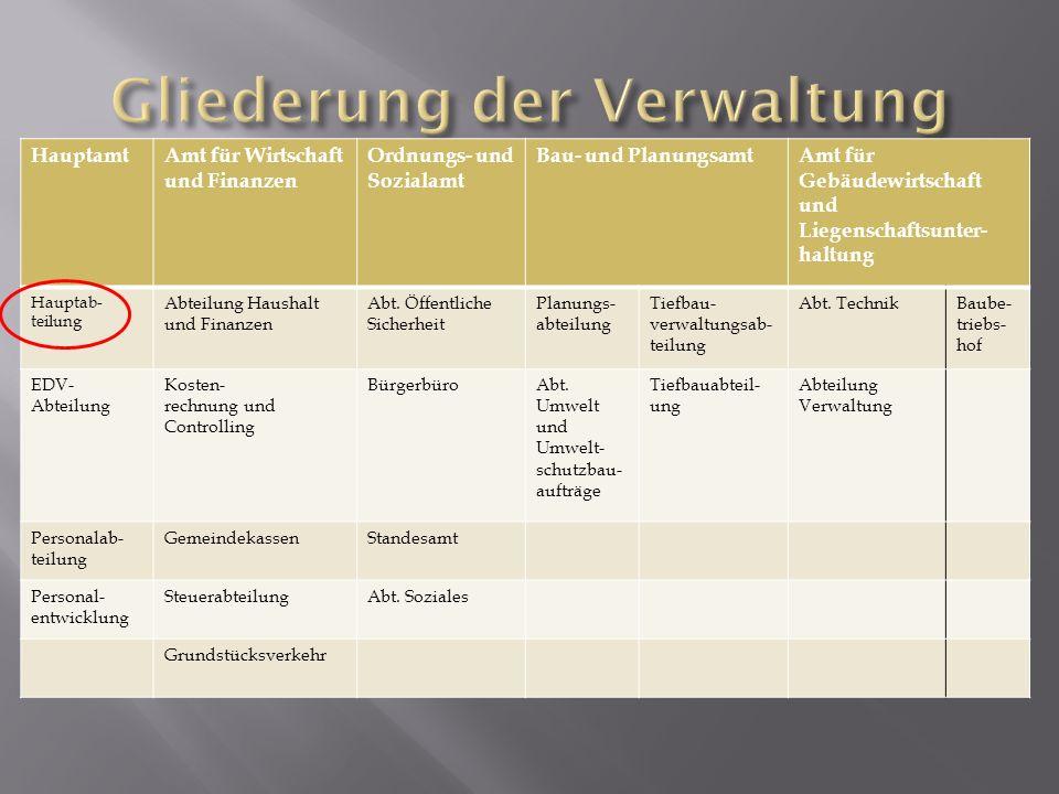 HauptamtAmt für Wirtschaft und Finanzen Ordnungs- und Sozialamt Bau- und PlanungsamtAmt für Gebäudewirtschaft und Liegenschaftsunter- haltung Hauptab-