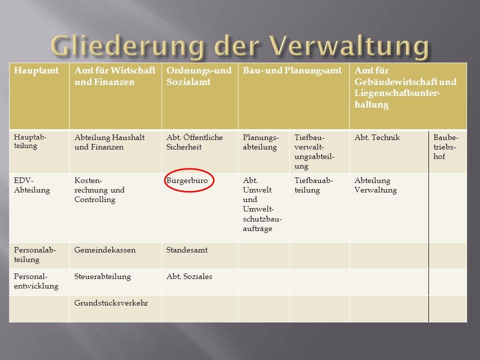 Aufgaben des Bürgerbüros: Kfz-Angelegenheiten der Region Passanträge und Ausstellungen Führungszeugnisse