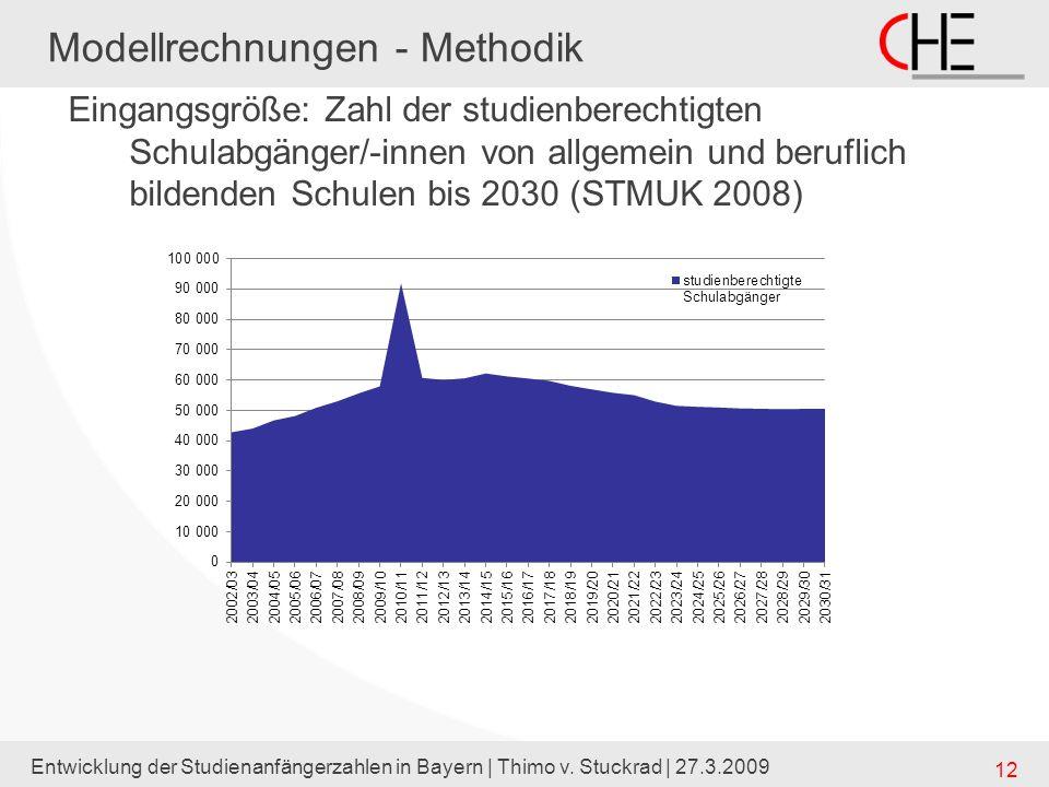12 Modellrechnungen - Methodik Eingangsgröße: Zahl der studienberechtigten Schulabgänger/-innen von allgemein und beruflich bildenden Schulen bis 2030