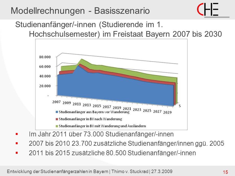 Entwicklung der Studienanfängerzahlen in Bayern | Thimo v. Stuckrad | 27.3.2009 15 Modellrechnungen - Basisszenario Studienanfänger/-innen (Studierend