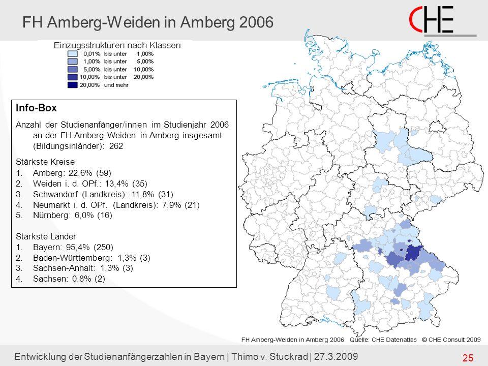 Entwicklung der Studienanfängerzahlen in Bayern | Thimo v. Stuckrad | 27.3.2009 25 FH Amberg-Weiden in Amberg 2006 Info-Box Anzahl der Studienanfänger