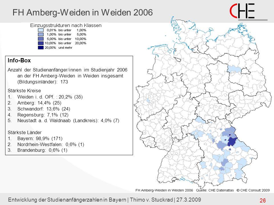Entwicklung der Studienanfängerzahlen in Bayern | Thimo v. Stuckrad | 27.3.2009 26 FH Amberg-Weiden in Weiden 2006 Info-Box Anzahl der Studienanfänger