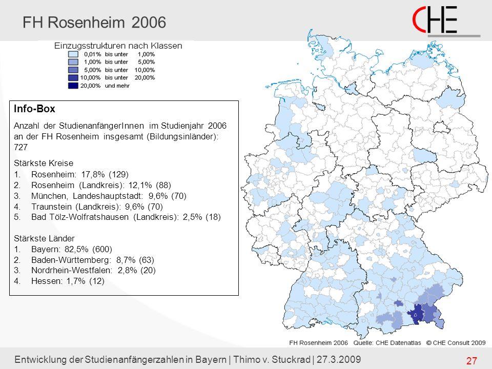Entwicklung der Studienanfängerzahlen in Bayern | Thimo v. Stuckrad | 27.3.2009 27 FH Rosenheim 2006 Info-Box Anzahl der StudienanfängerInnen im Studi