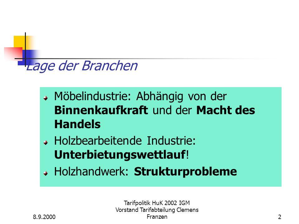 8.9.2000 Tarifpolitik HuK 2002 IGM Vorstand Tarifabteilung Clemens Franzen2 Lage der Branchen Möbelindustrie: Abhängig von der Binnenkaufkraft und der