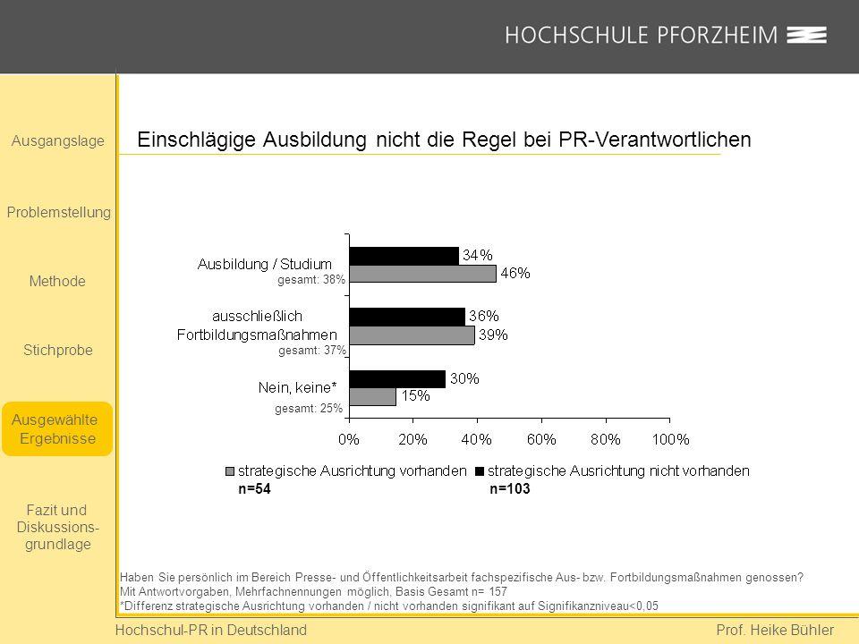 Hochschul-PR in Deutschland Prof. Heike Bühler Einschlägige Ausbildung nicht die Regel bei PR-Verantwortlichen Haben Sie persönlich im Bereich Presse-