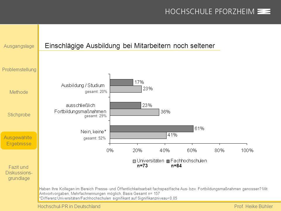 Hochschul-PR in Deutschland Prof. Heike Bühler Einschlägige Ausbildung bei Mitarbeitern noch seltener Haben Ihre Kollegen im Bereich Presse- und Öffen