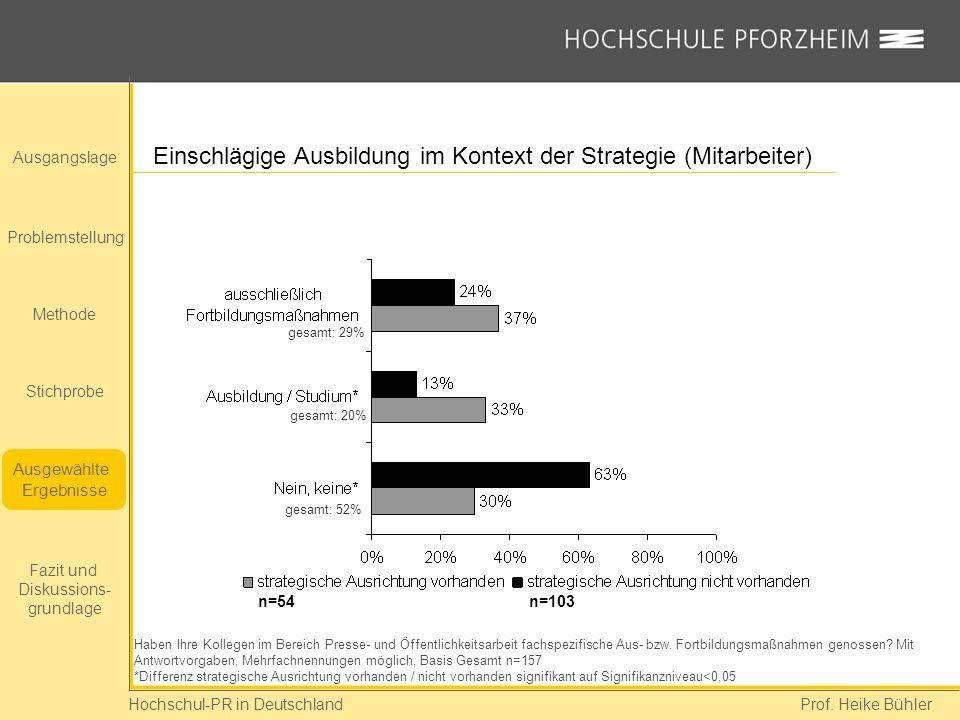 Hochschul-PR in Deutschland Prof. Heike Bühler Einschlägige Ausbildung im Kontext der Strategie (Mitarbeiter) Haben Ihre Kollegen im Bereich Presse- u