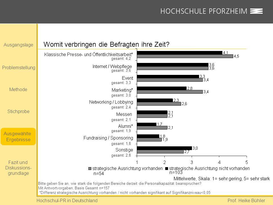 Hochschul-PR in Deutschland Prof. Heike Bühler Womit verbringen die Befragten ihre Zeit? Bitte geben Sie an, wie stark die folgenden Bereiche derzeit