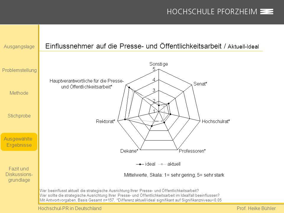 Hochschul-PR in Deutschland Prof. Heike Bühler Einflussnehmer auf die Presse- und Öffentlichkeitsarbeit / Aktuell-Ideal Wer beeinflusst aktuell die st