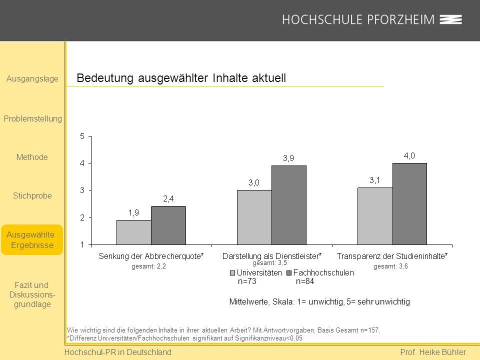 Hochschul-PR in Deutschland Prof. Heike Bühler Ausgangslage Problemstellung Methode Stichprobe Ausgewählte Ergebnisse Fazit und Diskussions- grundlage