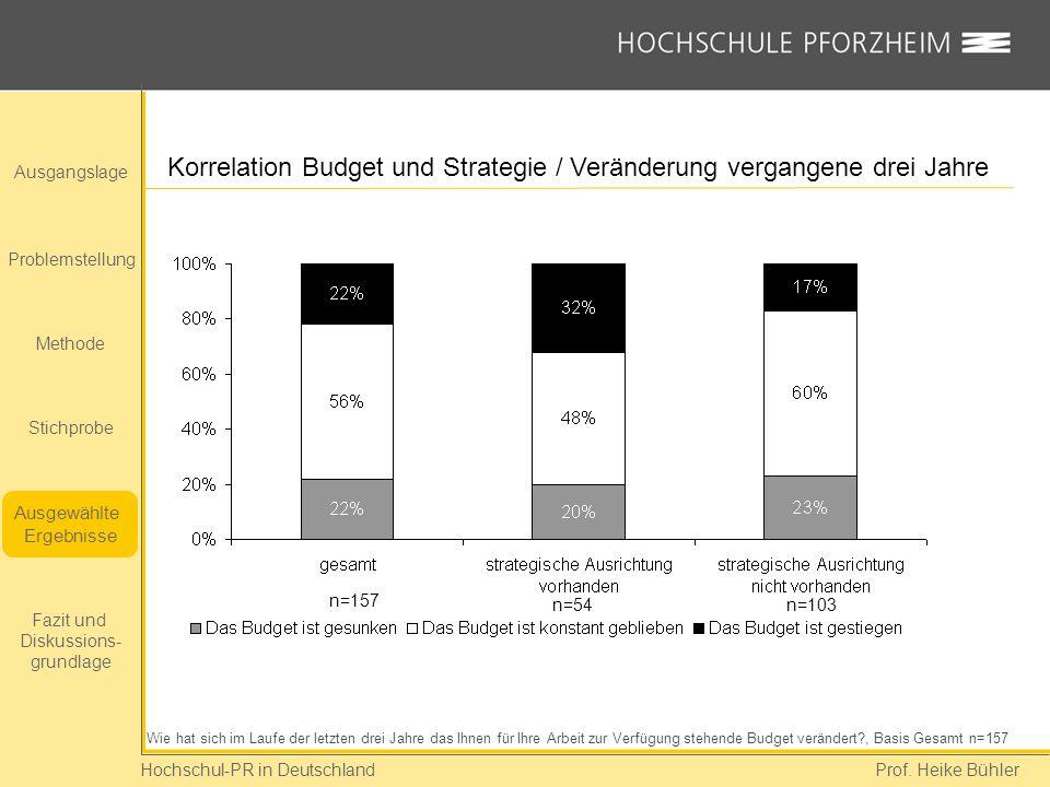 Hochschul-PR in Deutschland Prof. Heike Bühler Korrelation Budget und Strategie / Veränderung vergangene drei Jahre Wie hat sich im Laufe der letzten