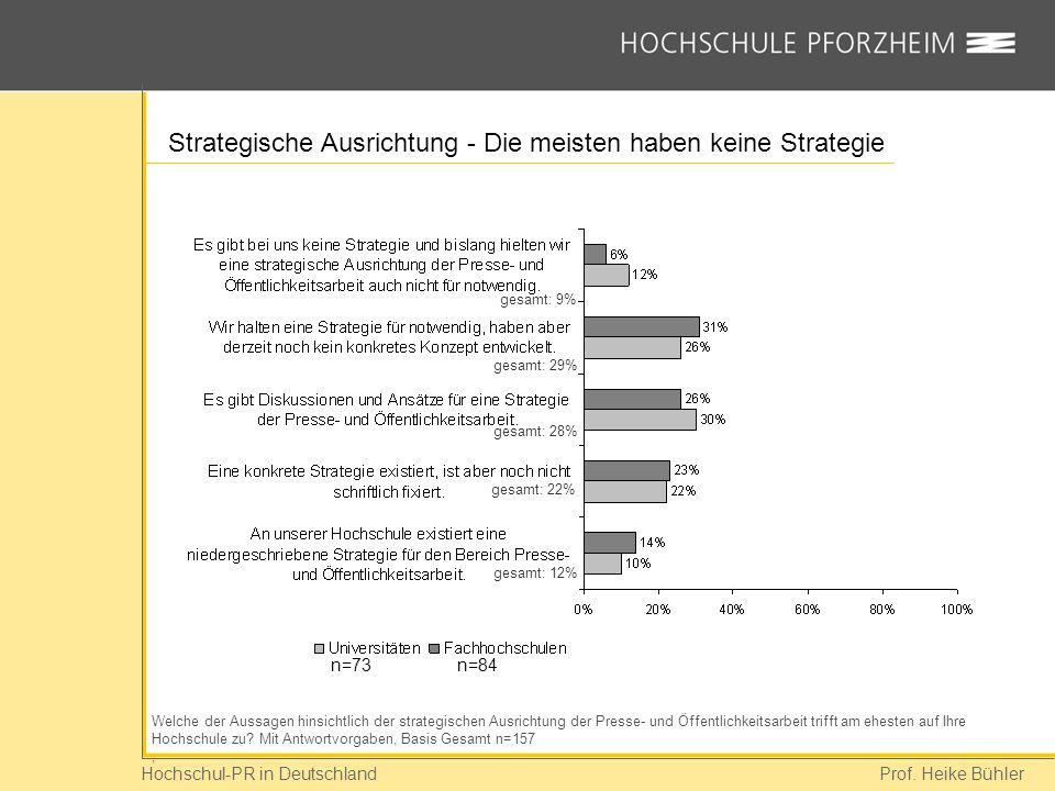 Hochschul-PR in Deutschland Prof. Heike Bühler Strategische Ausrichtung - Die meisten haben keine Strategie Welche der Aussagen hinsichtlich der strat