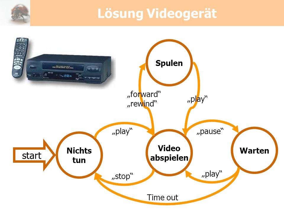 Lösung Videogerät Nichts tun Video abspielen play stop start Warten pause play Time out Spulen play forward rewind