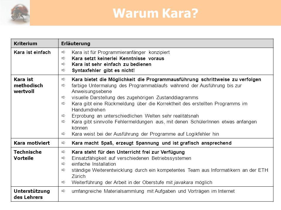 Warum Kara? KriteriumErläuterung Kara ist einfach Kara ist für Programmieranfänger konzipiert Kara setzt keinerlei Kenntnisse voraus Kara ist sehr ein