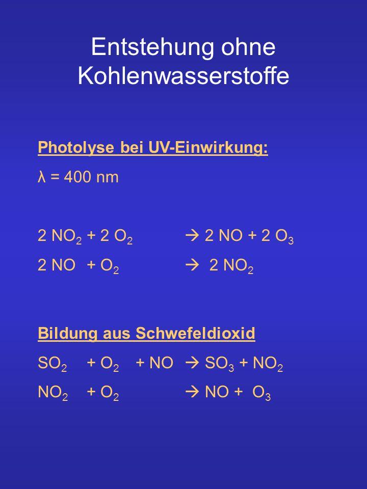 Photolyse bei UV-Einwirkung: λ = 400 nm 2 NO 2 + 2 O 2 2 NO + 2 O 3 2 NO + O 2 2 NO 2 Bildung aus Schwefeldioxid SO 2 + O 2 + NO SO 3 + NO 2 NO 2 + O 2 NO + O 3 Entstehung ohne Kohlenwasserstoffe