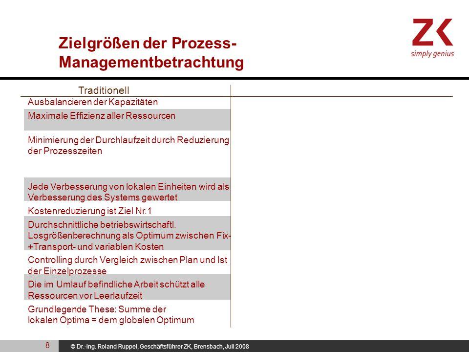 © Dr.-Ing. Roland Ruppel, Geschäftsführer ZK, Brensbach, Juli 2008 Zielgrößen der Prozess- Managementbetrachtung Ausbalancieren der Kapazitäten Maxima