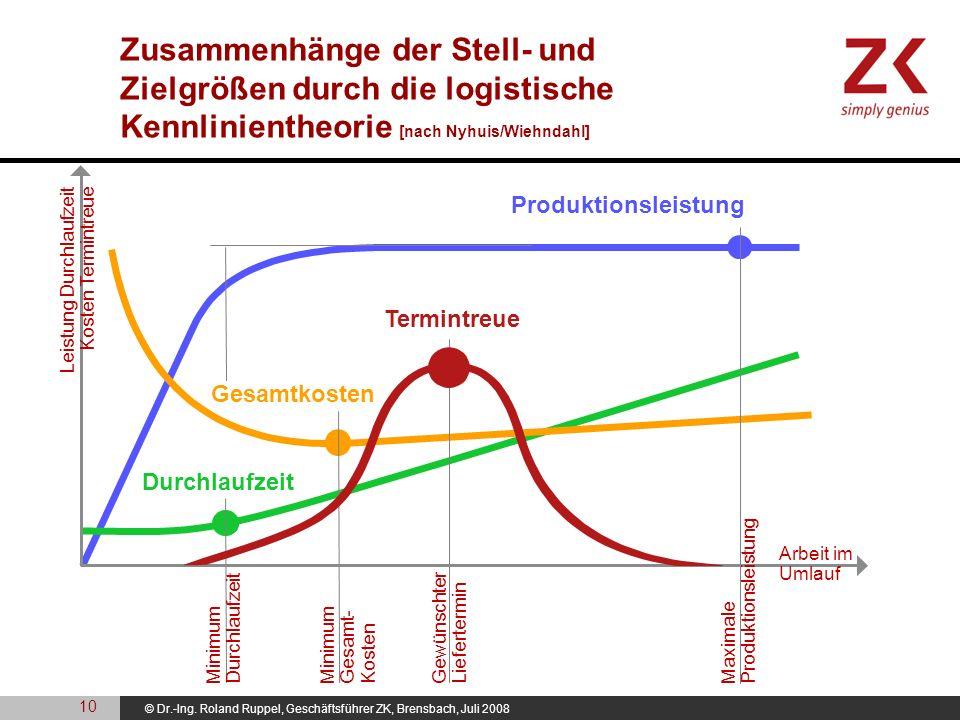 © Dr.-Ing. Roland Ruppel, Geschäftsführer ZK, Brensbach, Juli 2008 Zusammenhänge der Stell- und Zielgrößen durch die logistische Kennlinientheorie [na