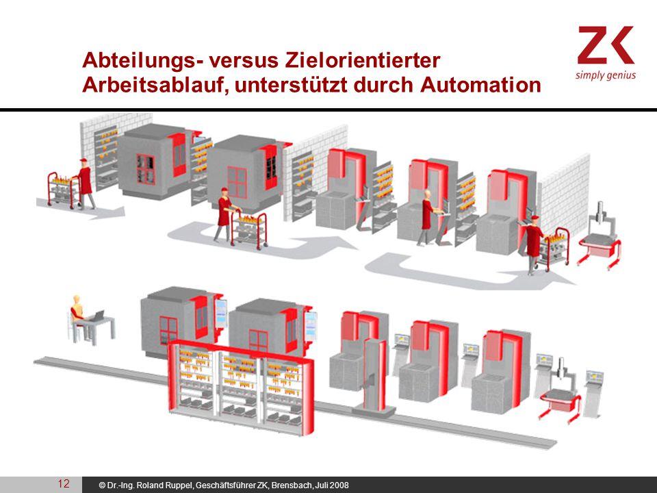 © Dr.-Ing. Roland Ruppel, Geschäftsführer ZK, Brensbach, Juli 2008 Abteilungs- versus Zielorientierter Arbeitsablauf, unterstützt durch Automation 12
