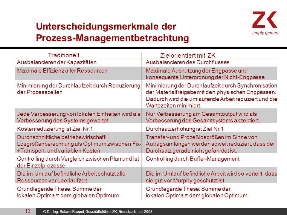 © Dr.-Ing. Roland Ruppel, Geschäftsführer ZK, Brensbach, Juli 2008 Unterscheidungsmerkmale der Prozess-Managementbetrachtung Ausbalancieren der Kapazi
