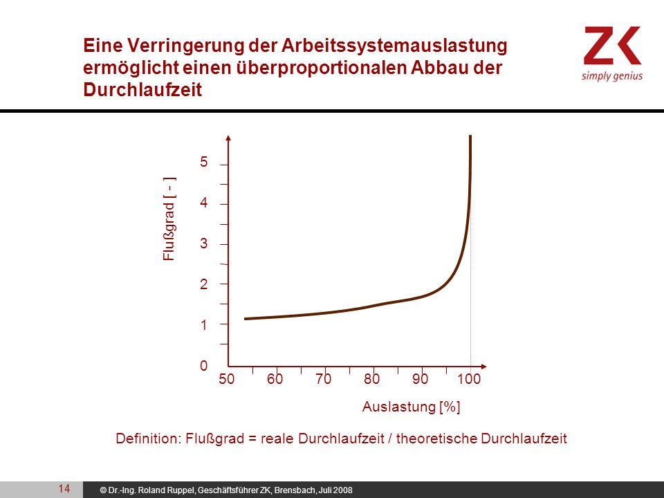 © Dr.-Ing. Roland Ruppel, Geschäftsführer ZK, Brensbach, Juli 2008 Auslastung [%] 5060708090100 0 2 1 3 4 5 Flußgrad [ - ] Definition: Flußgrad = real