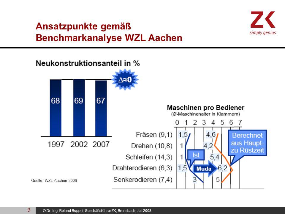 © Dr.-Ing. Roland Ruppel, Geschäftsführer ZK, Brensbach, Juli 2008 Ansatzpunkte gemäß Benchmarkanalyse WZL Aachen Quelle: WZL Aachen 2006 3