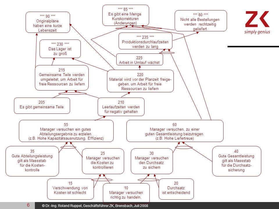 © Dr.-Ing. Roland Ruppel, Geschäftsführer ZK, Brensbach, Juli 2008 205 Es gibt gemeinsame Teile 210 Leerlaufzeiten werden für negativ gehalten 220 Mat