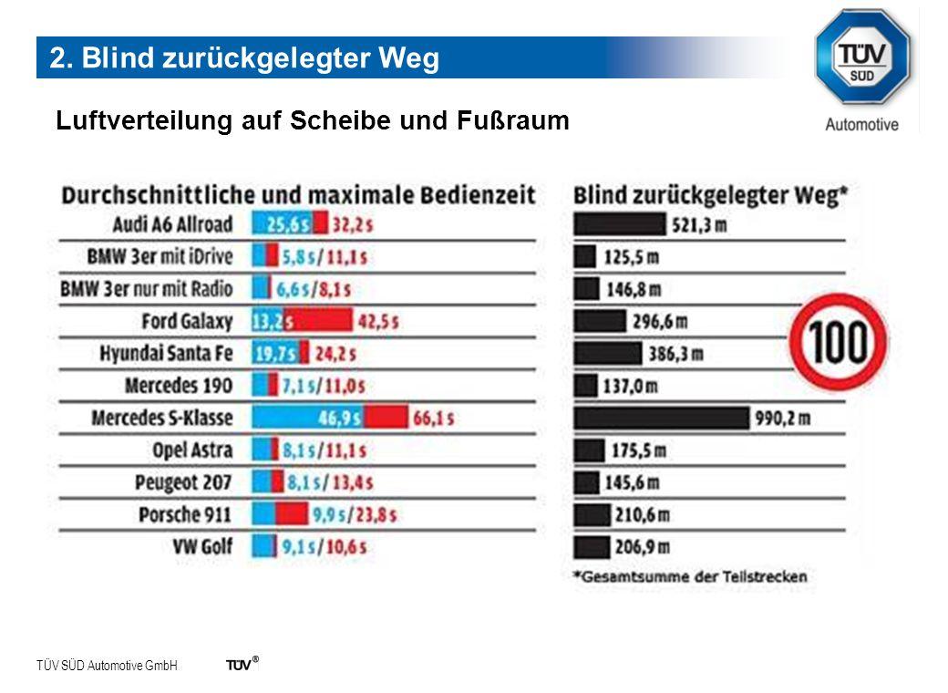 TÜV SÜD Automotive GmbH Luftverteilung auf Scheibe und Fußraum 2. Blind zurückgelegter Weg