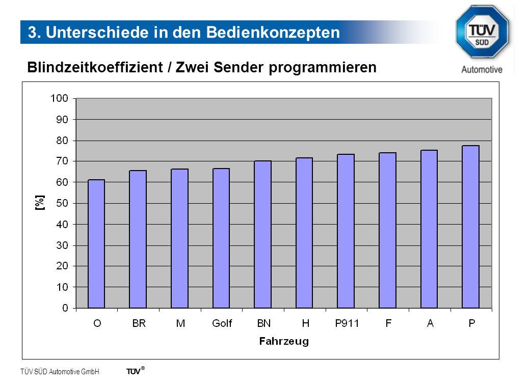 TÜV SÜD Automotive GmbH 3. Unterschiede in den Bedienkonzepten Blindzeitkoeffizient / Zwei Sender programmieren