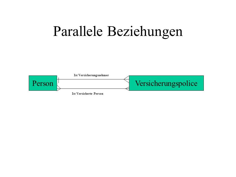 Parallele Beziehungen PersonVersicherungspolice Ist Versicherungsnehmer Ist Versicherte Person