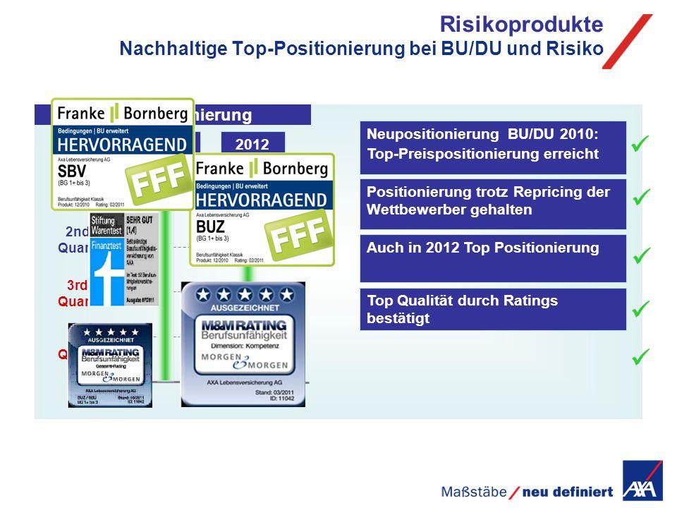Risikoprodukte Nachhaltige Top-Positionierung bei BU/DU und Risiko Preispositionierung 2nd Quartil Top Quartil 3rd Quartil 4th Quartil 2011 2012 Auch