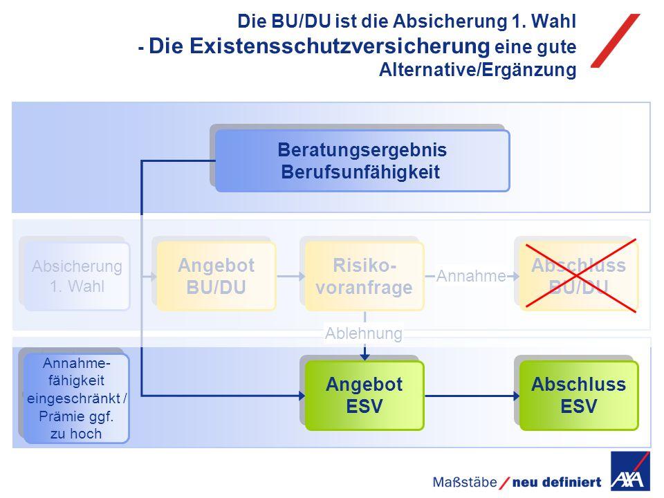 Die BU/DU ist die Absicherung 1. Wahl - Die Existensschutzversicherung eine gute Alternative/Ergänzung Beratungsergebnis Berufsunfähigkeit Abschluss B