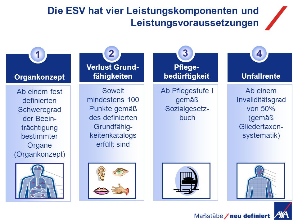 Pflege- bedürftigkeit Ab Pflegestufe I gemäß Sozialgesetz- buch 3 3 Die ESV hat vier Leistungskomponenten und Leistungsvoraussetzungen Soweit mindeste