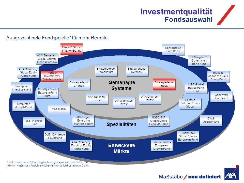 Investmentqualität Fondsauswahl Ausgezeichnete Fondspalette* für mehr Rendite: ACM Bernstein Global Growth Trends Portfolio AXA Roseberg Global Equity