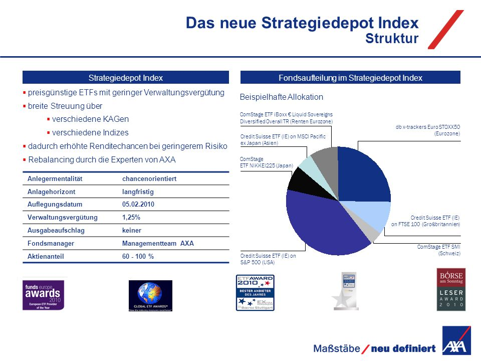 Das neue Strategiedepot Index Struktur Anlegermentalitätchancenorientiert Anlagehorizontlangfristig Auflegungsdatum05.02.2010 Verwaltungsvergütung1,25